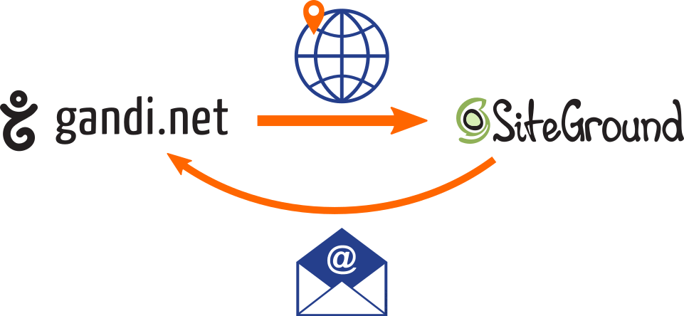 Pointing domain name from Gandi to website hosted on SiteGround while keeping e-mail services at Gandi.