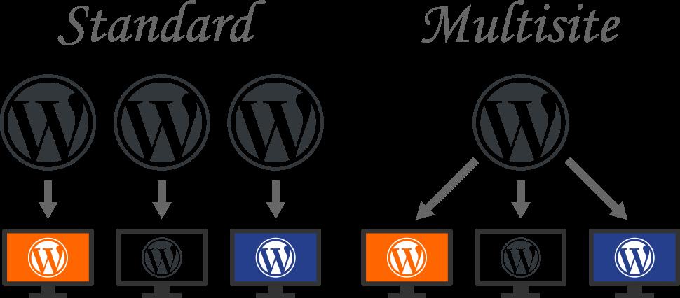 Multiple Standard WordPress Installations vs One WordPress Multisite